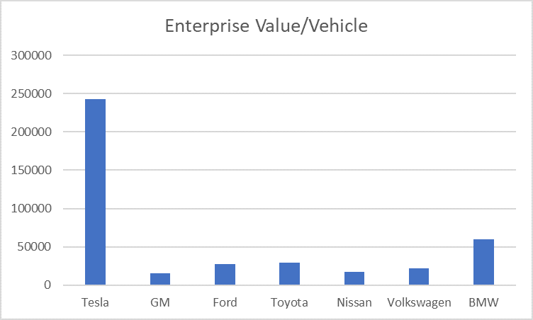 tesla enterprise value per vehicle